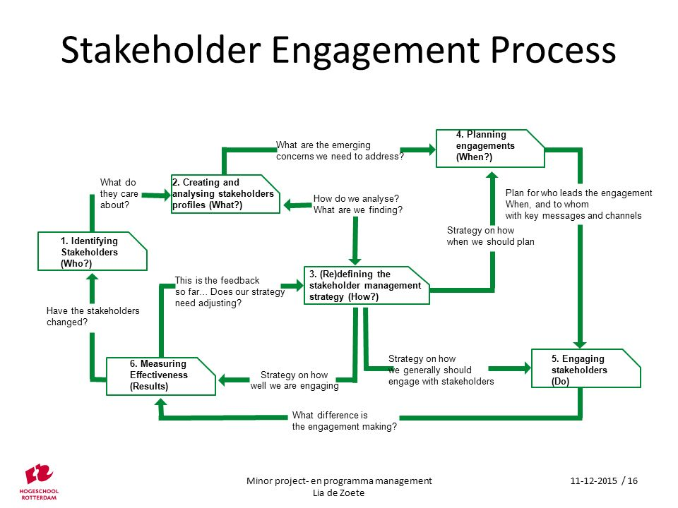 Strategy on how well we are engaging 1. Identifying Stakeholders (Who?) What do they care about? 2. Creating and analysing stakeholders profiles (What