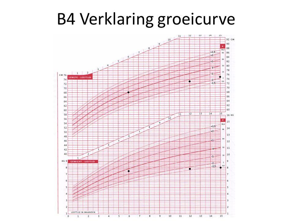 B4 Verklaring groeicurve