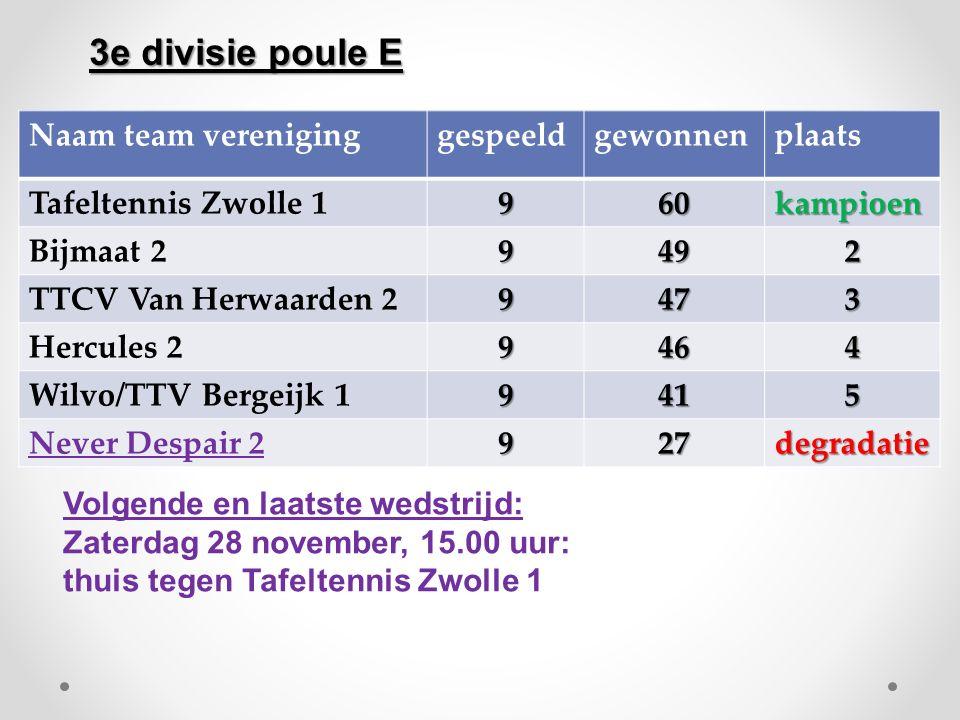 Naam team vereniginggespeeldgewonnenplaats Tafeltennis Zwolle 1960kampioen Bijmaat 29492 TTCV Van Herwaarden 29473 Hercules 29464 Wilvo/TTV Bergeijk 1