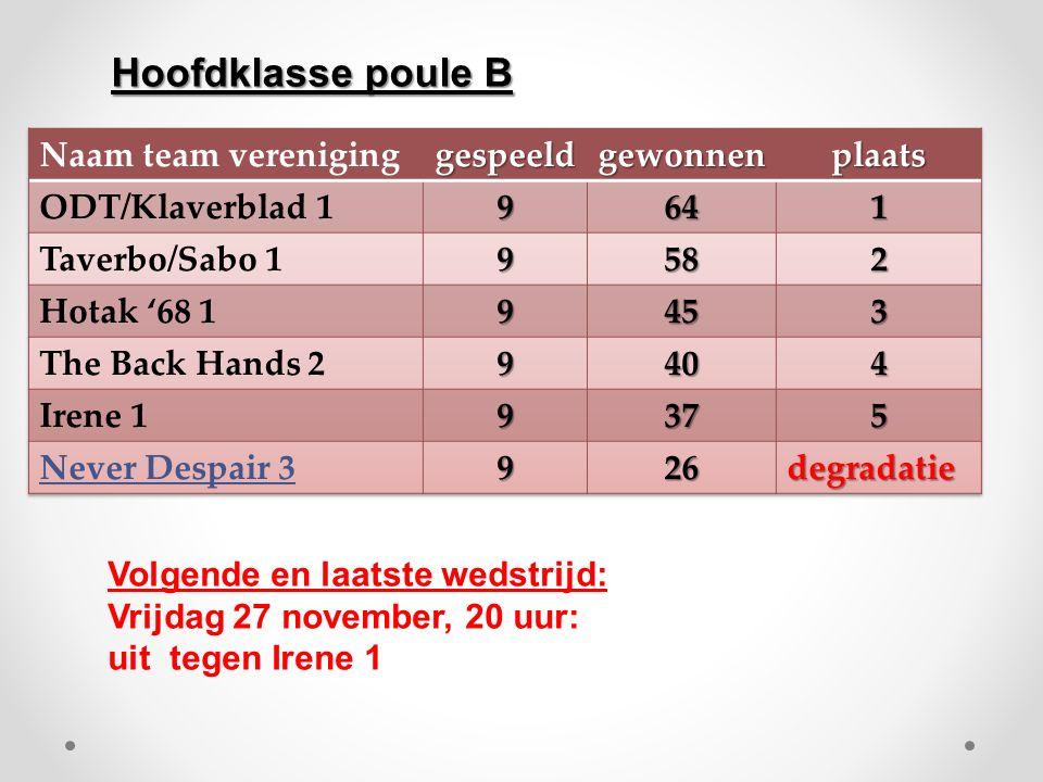 Volgende en laatste wedstrijd: Vrijdag 27 november, 20 uur: uit tegen Irene 1 Hoofdklasse poule B