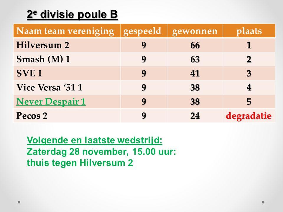 Naam team vereniginggespeeldgewonnenplaats Hilversum 29661 Smash (M) 19632 SVE 19413 Vice Versa '51 19384 Never Despair 19385 Pecos 2924degradatie Vol