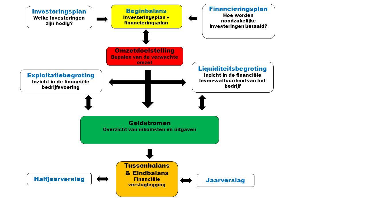 Investeringsplan Welke investeringen zijn nodig? Financieringsplan Hoe worden noodzakelijke investeringen betaald? Beginbalans Investeringsplan + fina