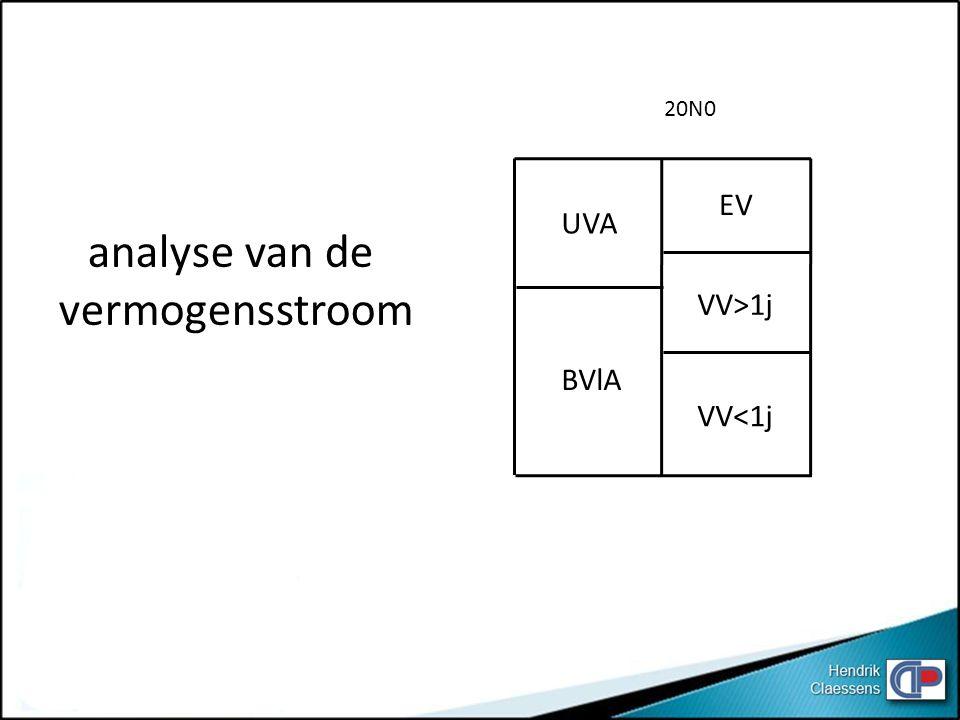 UVA BVlA EV VV<1j VV>1j 20N0 analyse van de vermogensstroom