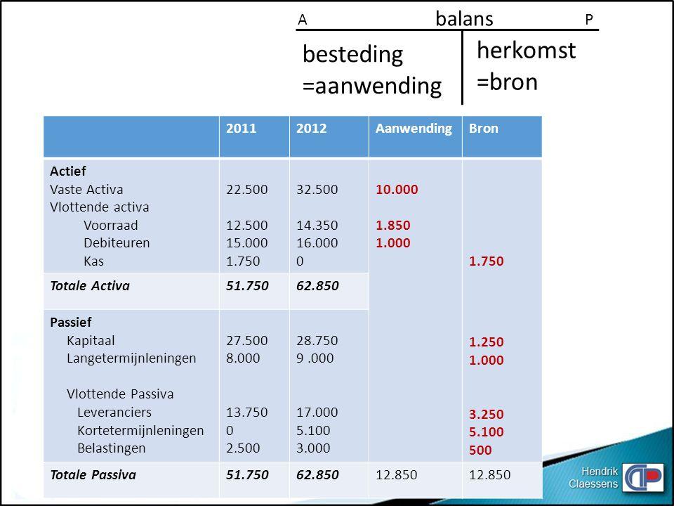 balans A P herkomst =bron besteding =aanwending 20112012AanwendingBron Actief Vaste Activa Vlottende activa Voorraad Debiteuren Kas 22.500 12.500 15.000 1.750 32.500 14.350 16.000 0 10.000 1.850 1.000 1.750 1.250 1.000 3.250 5.100 500 Totale Activa51.75062.850 Passief Kapitaal Langetermijnleningen Vlottende Passiva Leveranciers Kortetermijnleningen Belastingen 27.500 8.000 13.750 0 2.500 28.750 9.000 17.000 5.100 3.000 Totale Passiva51.75062.85012.850