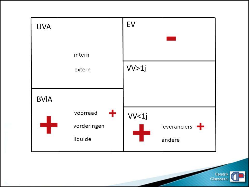 UVA BVlA EV VV<1j VV>1j intern extern voorraad vorderingen liquide leveranciers andere