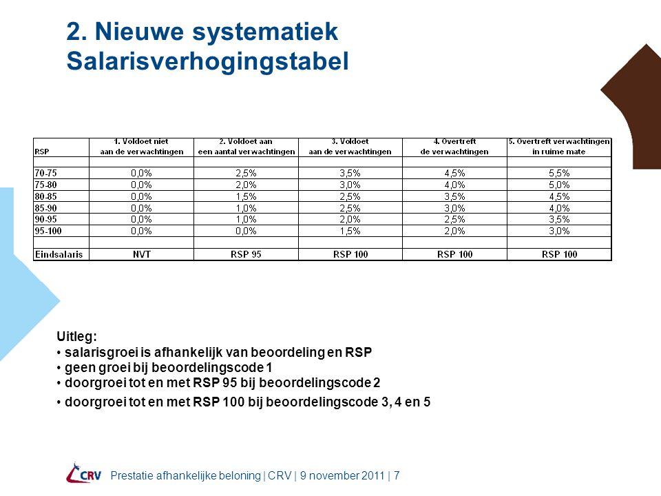 Prestatie afhankelijke beloning | CRV | 9 november 2011 | 7 2.