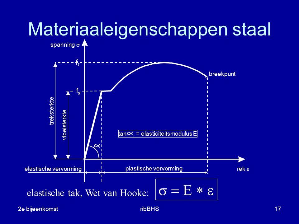 2e bijeenkomstribBHS17 plastische vervorming elastische vervorming f breekpunt rek  spanning  tan = elasticiteitsmodulus E elastische tak, Wet van H