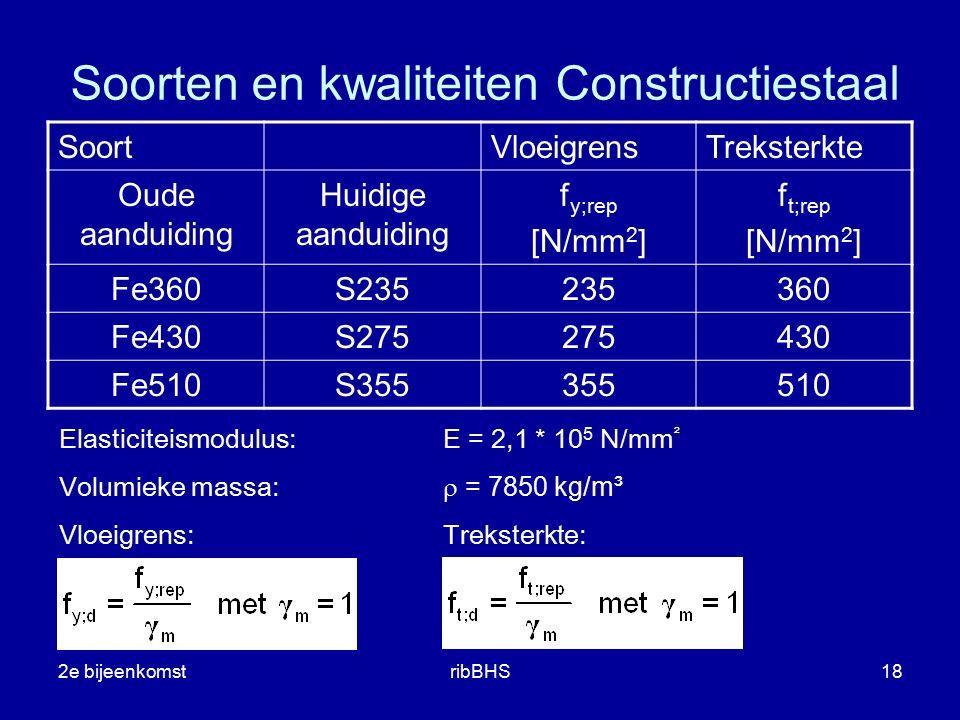 2e bijeenkomstribBHS18 SoortVloeigrensTreksterkte Oude aanduiding Huidige aanduiding f y;rep [N/mm 2 ] f t;rep [N/mm 2 ] Fe360S235235360 Fe430S2752754
