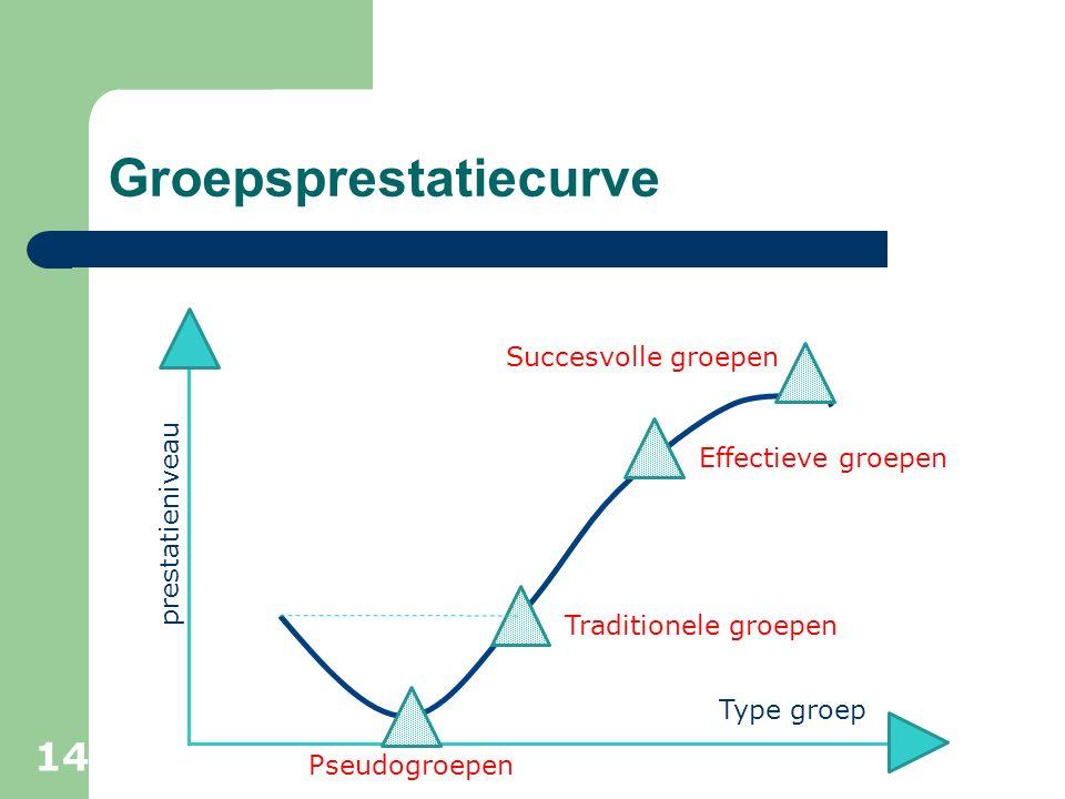 Groepsprestatiecurve Type groep prestatieniveau Succesvolle groepen Pseudogroepen Traditionele groepen Effectieve groepen 14