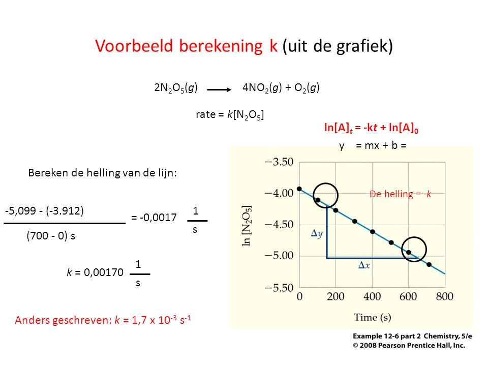 Voorbeeld berekening k (uit de grafiek) 2N 2 O 5 (g)4NO 2 (g) + O 2 (g) De helling = -k rate = k[N 2 O 5 ] k = 0,00170 (700 - 0) s -5,099 - (-3.912) =