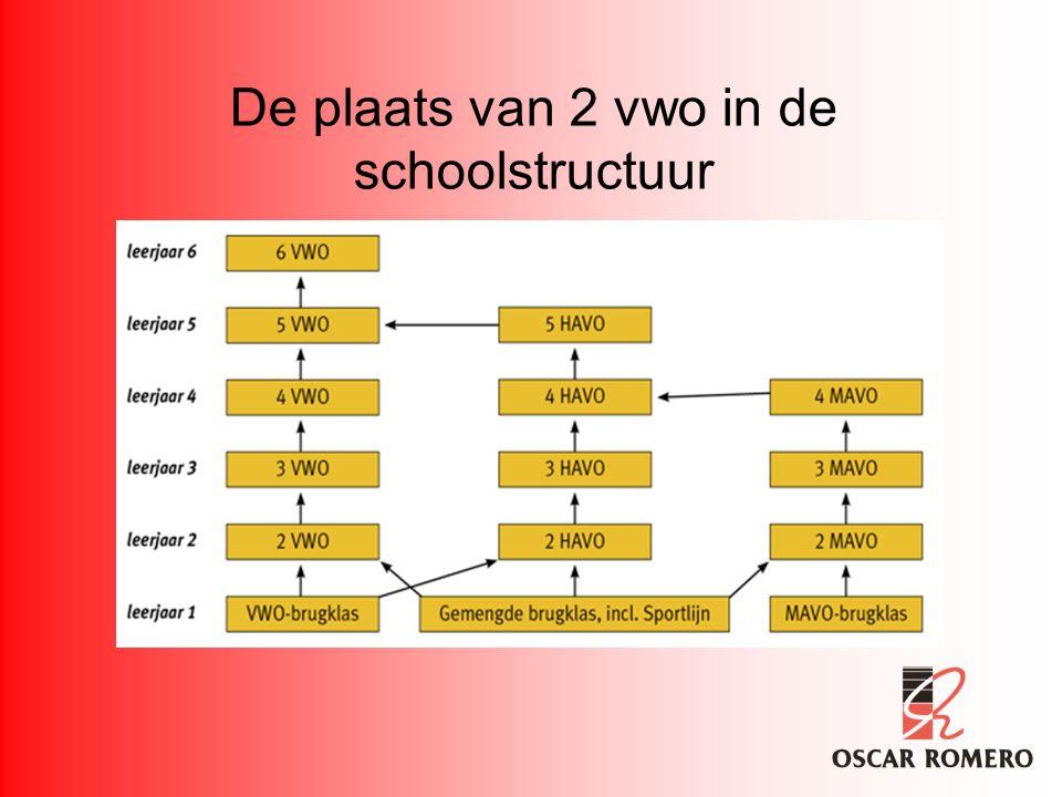 De plaats van 2 vwo in de schoolstructuur