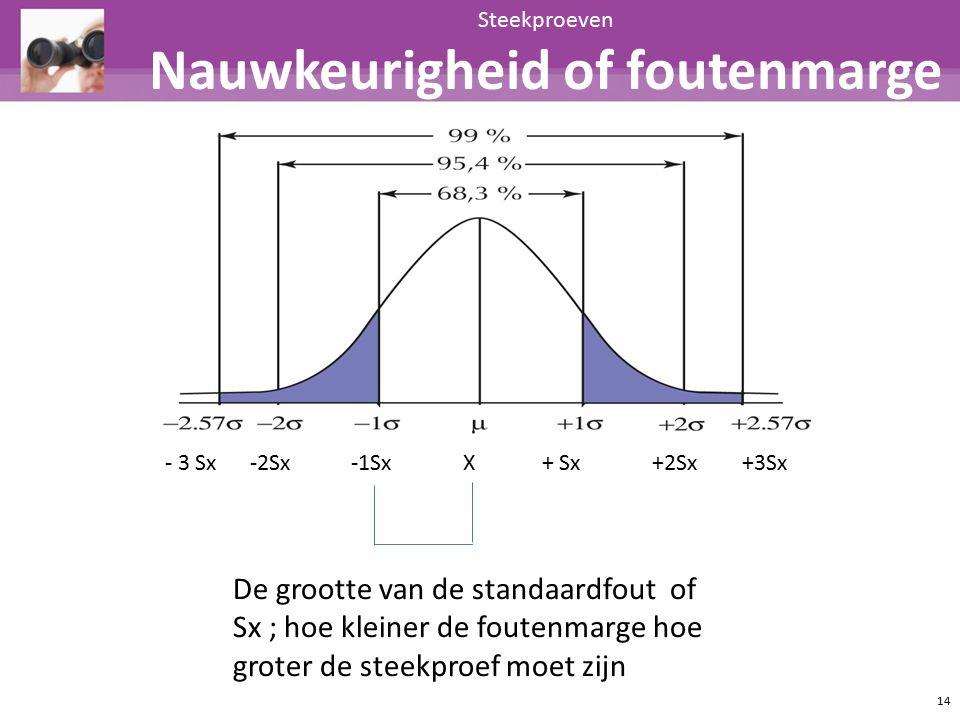 Steekproeven Nauwkeurigheid of foutenmarge 14 - 3 Sx -2Sx -1Sx X + Sx +2Sx +3Sx De grootte van de standaardfout of Sx ; hoe kleiner de foutenmarge hoe