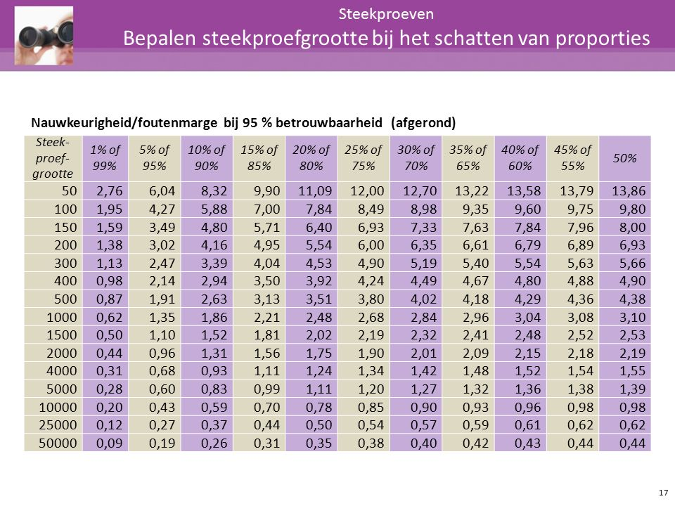 Steekproeven Bepalen steekproefgrootte bij het schatten van proporties Nauwkeurigheid/foutenmarge bij 95 % betrouwbaarheid (afgerond) Steek- proef- gr