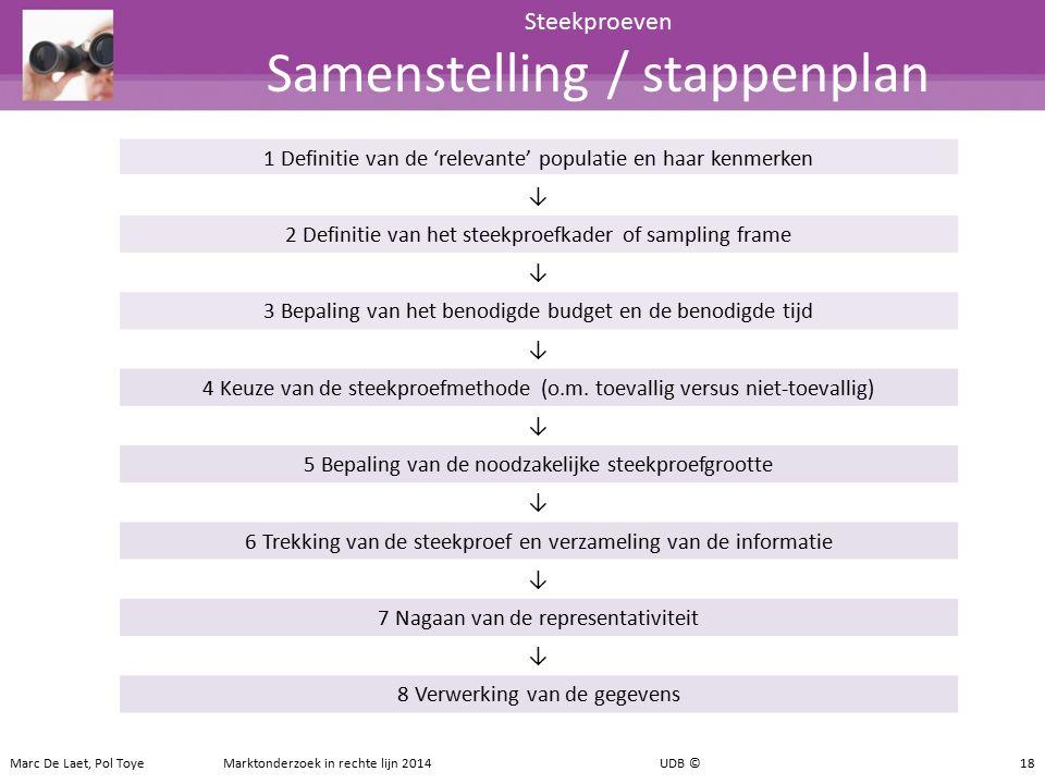 Steekproeven Samenstelling / stappenplan 18 1 Definitie van de 'relevante' populatie en haar kenmerken ↓ 2 Definitie van het steekproefkader of sampli