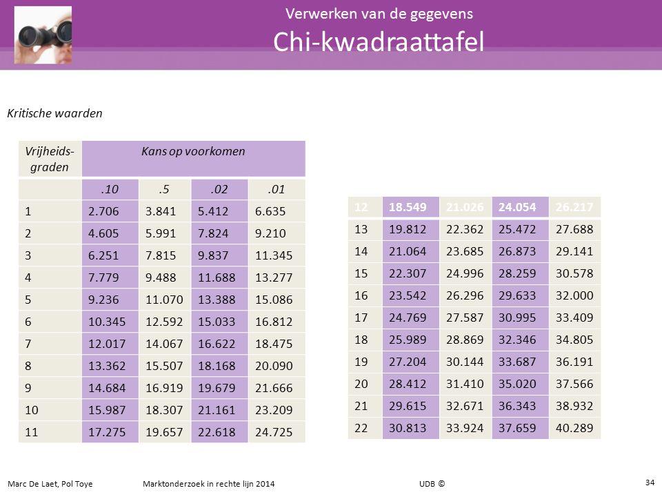 34 Verwerken van de gegevens Chi-kwadraattafel Vrijheids- graden Kans op voorkomen.10.5.02.01 12.7063.8415.4126.635 24.6055.9917.8249.210 36.2517.8159