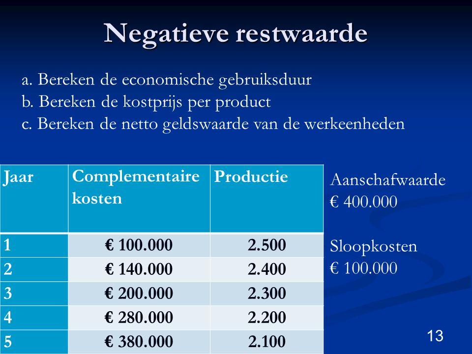 Negatieve restwaarde 13 JaarComplementaire kosten Productie 1€ 100.0002.500 2€ 140.0002.400 3€ 200.0002.300 4€ 280.0002.200 5€ 380.0002.100 a. Bereken