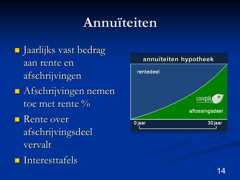 Annuïteiten Jaarlijks vast bedrag aan rente en afschrijvingen Jaarlijks vast bedrag aan rente en afschrijvingen Afschrijvingen nemen toe met rente % A