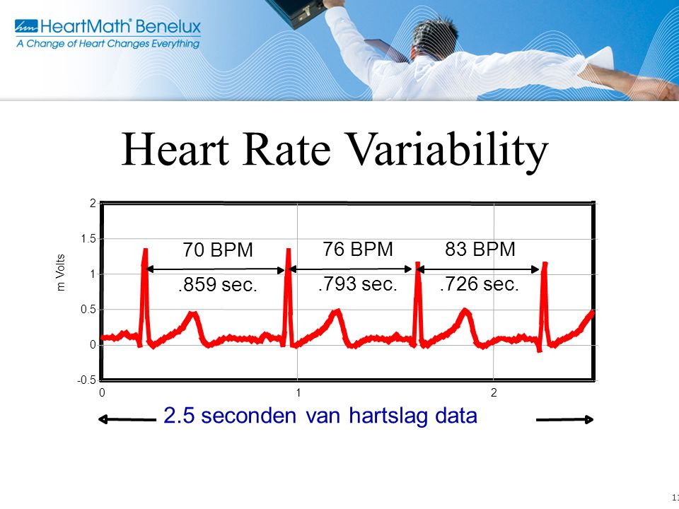 11 012 -0.5 0 0.5 1 1.5 2 m Volts Heart Rate Variability 2.5 seconden van hartslag data.859 sec..793 sec..726 sec. 70 BPM 76 BPM83 BPM © Copyright 199