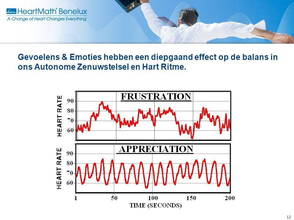 Gevoelens & Emoties hebben een diepgaand effect op de balans in ons Autonome Zenuwstelsel en Hart Ritme.