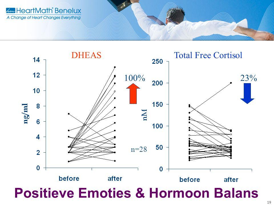 Positieve Emoties & Hormoon Balans 19 DHEASTotal Free Cortisol n=28 23%100%