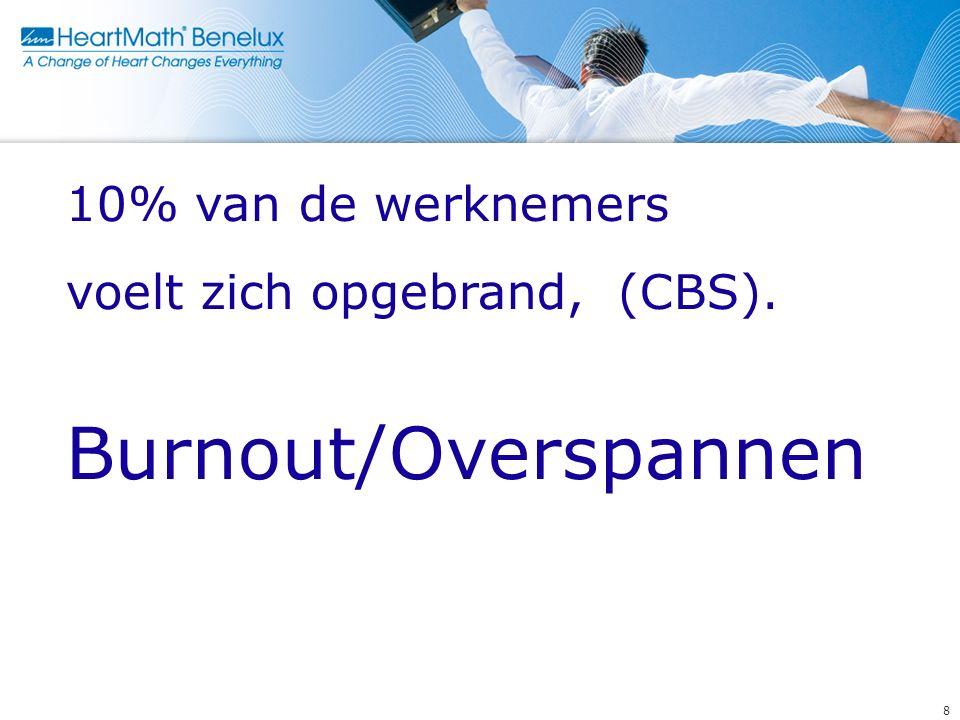 8 10% van de werknemers voelt zich opgebrand, (CBS). Burnout/Overspannen
