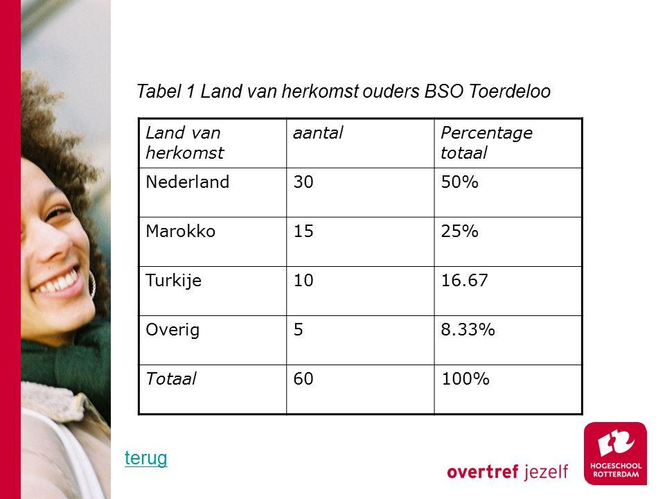 Land van herkomst aantalPercentage totaal Nederland3050% Marokko1525% Turkije1016.67 Overig58.33% Totaal60100% Tabel 1 Land van herkomst ouders BSO Toerdeloo terug