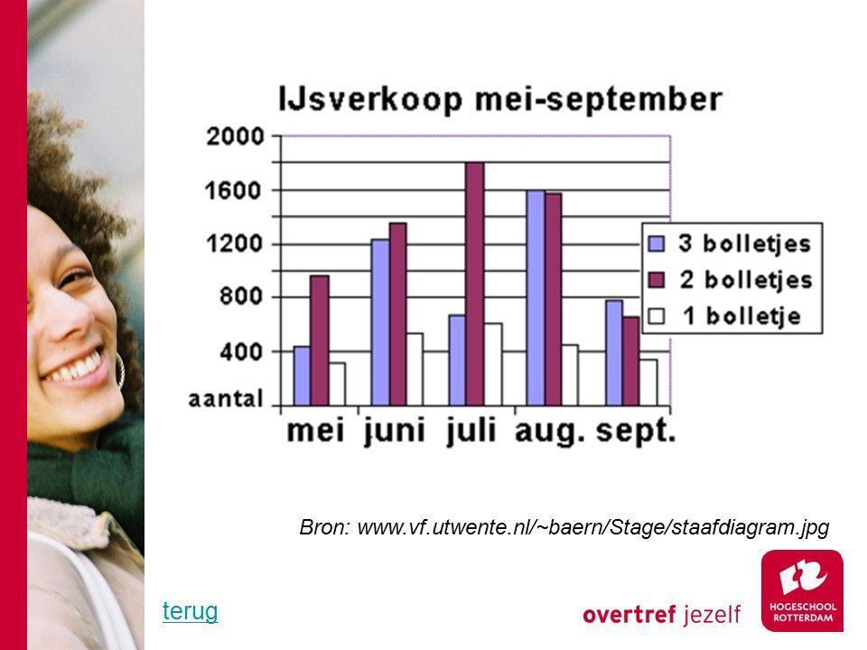 Bron: www.vf.utwente.nl/~baern/Stage/staafdiagram.jpg