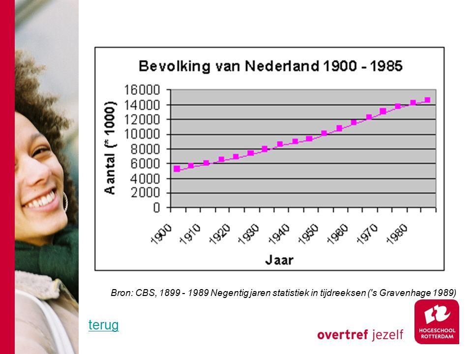 Bron: CBS, 1899 - 1989 Negentig jaren statistiek in tijdreeksen ( s Gravenhage 1989) terug