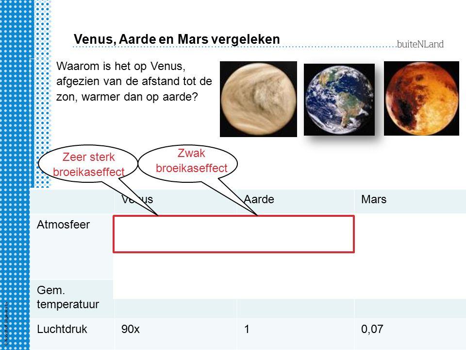 VenusAardeMars Atmosfeer 96% CO 2 Altijd bewolkt 20% O 2 0,04% CO 2 Wisselend bewolkt 0,2% O 2 95% CO 2 Helder Gem. temperatuur +480˚C+15˚C-23˚C Lucht
