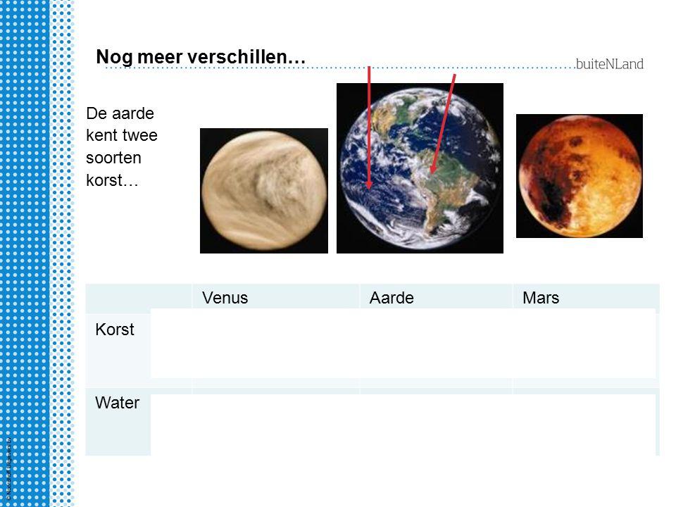 VenusAardeMars KorstBasaltBasalt (oceaanbodem) Continent Basalt Watergeenovermaatgeen? De aarde kent twee soorten korst… Nog meer verschillen…