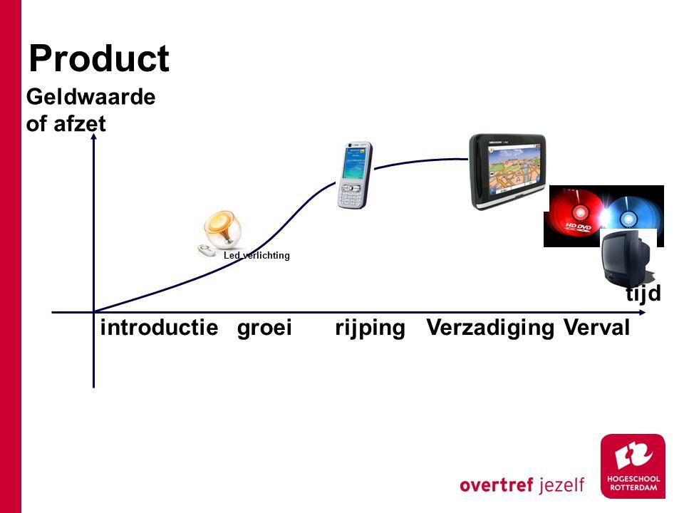 introductiegroeirijpingVerzadigingVerval Led verlichting tijd Geldwaarde of afzet Product