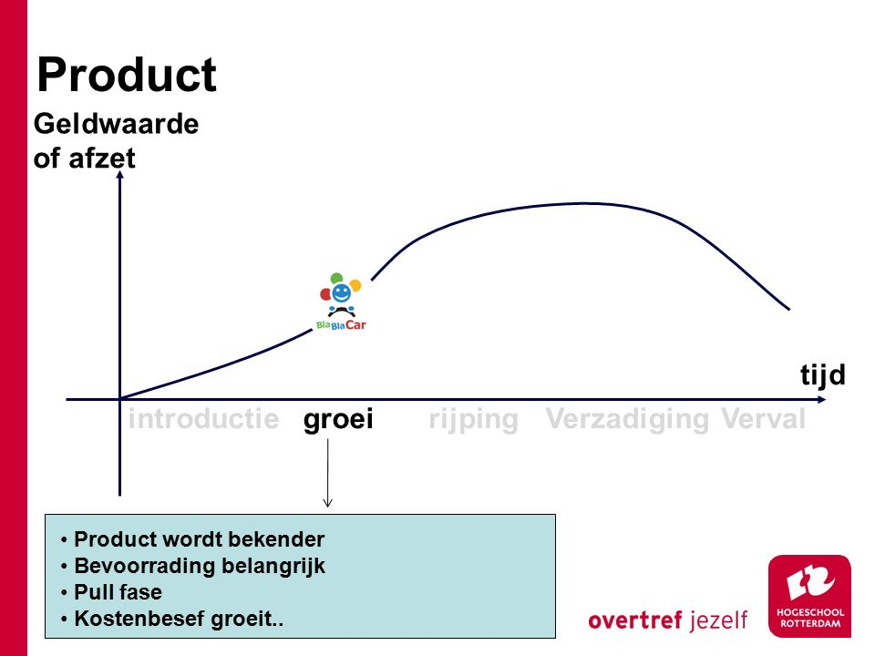 introductiegroeirijpingVerzadigingVerval tijd Geldwaarde of afzet Product Product wordt bekender Bevoorrading belangrijk Pull fase Kostenbesef groeit..