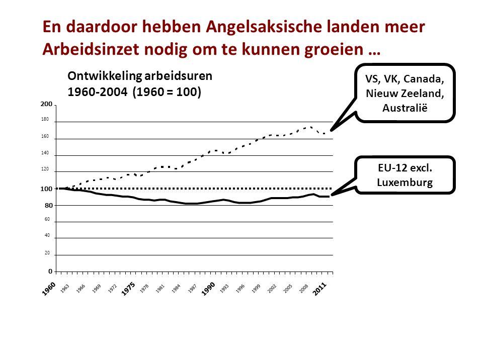 EU-12 excl. Luxemburg VS, VK, Canada, Nieuw Zeeland, Australië En daardoor hebben Angelsaksische landen meer Arbeidsinzet nodig om te kunnen groeien …
