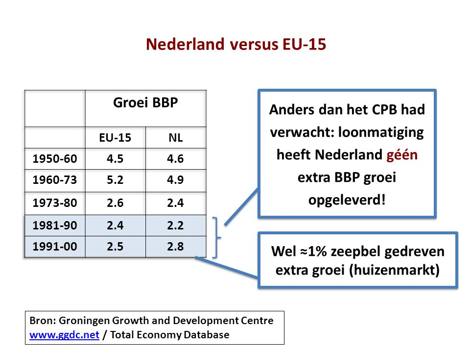Nederland versus EU-15 Bron: Groningen Growth and Development Centre www.ggdc.net / Total Economy Database www.ggdc.net Anders dan het CPB had verwach