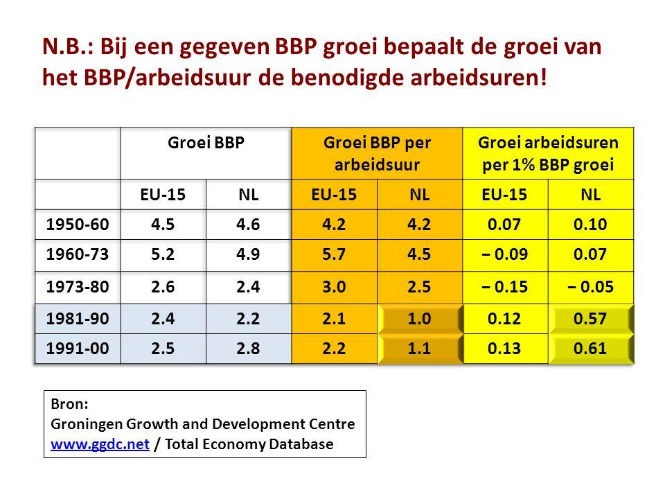 N.B.: Bij een gegeven BBP groei bepaalt de groei van het BBP/arbeidsuur de benodigde arbeidsuren.