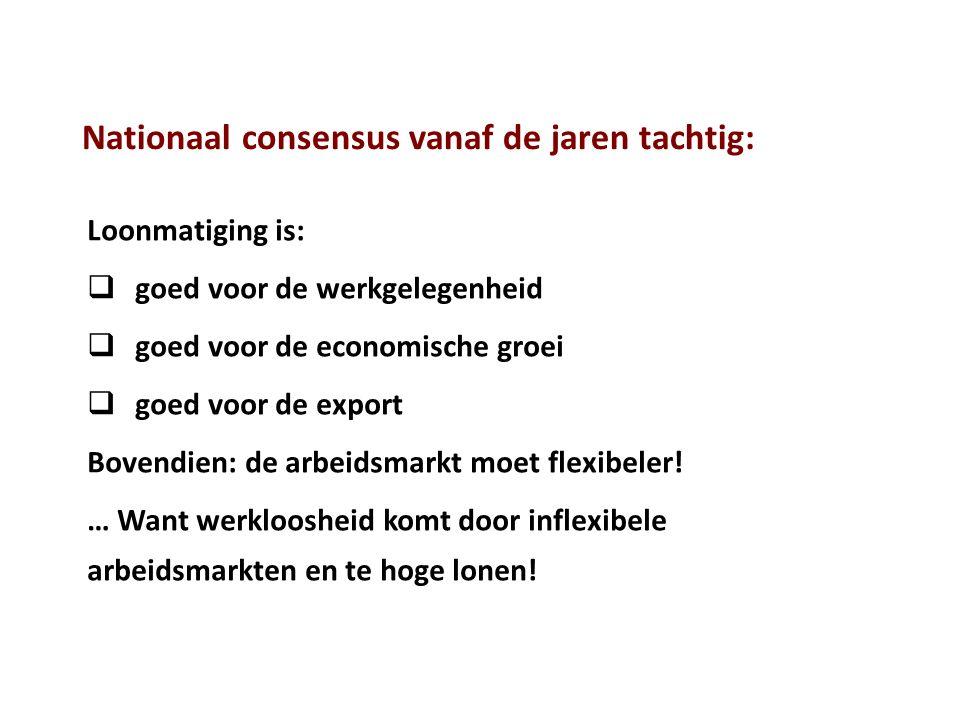 Nationaal consensus vanaf de jaren tachtig: Loonmatiging is:  goed voor de werkgelegenheid  goed voor de economische groei  goed voor de export Bovendien: de arbeidsmarkt moet flexibeler.