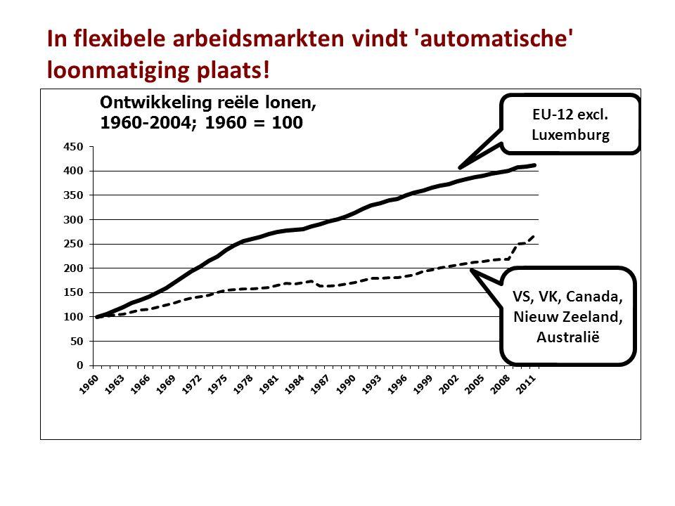 Development of real wages, 1960 = 100 In flexibele arbeidsmarkten vindt automatische loonmatiging plaats!