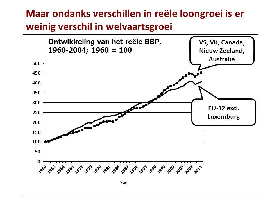 Maar ondanks verschillen in reële loongroei is er weinig verschil in welvaartsgroei