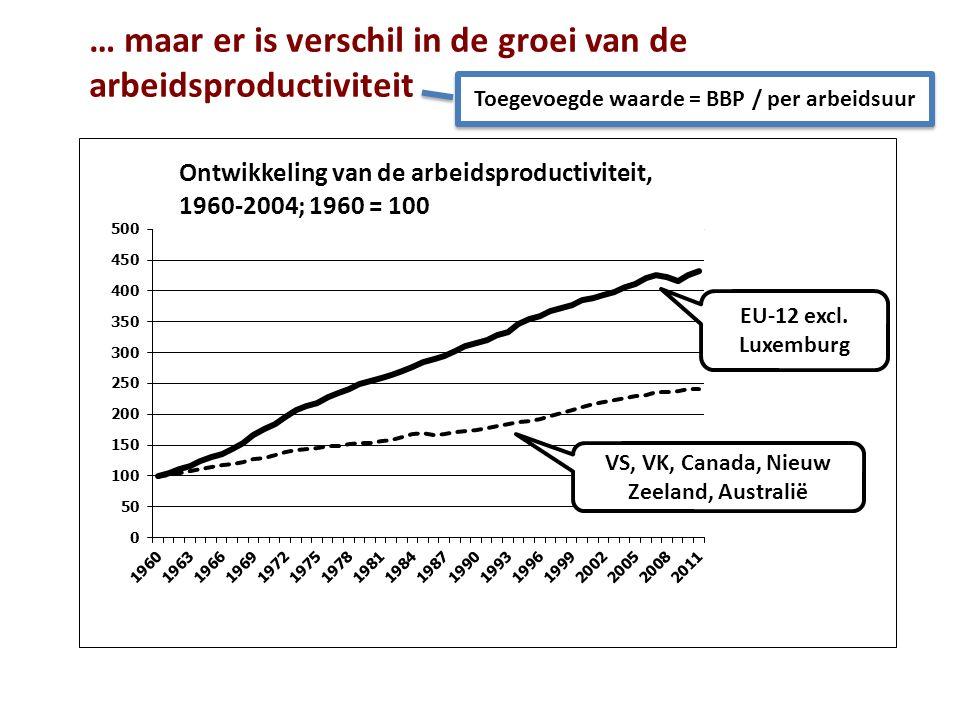 … maar er is verschil in de groei van de arbeidsproductiviteit Toegevoegde waarde = BBP / per arbeidsuur