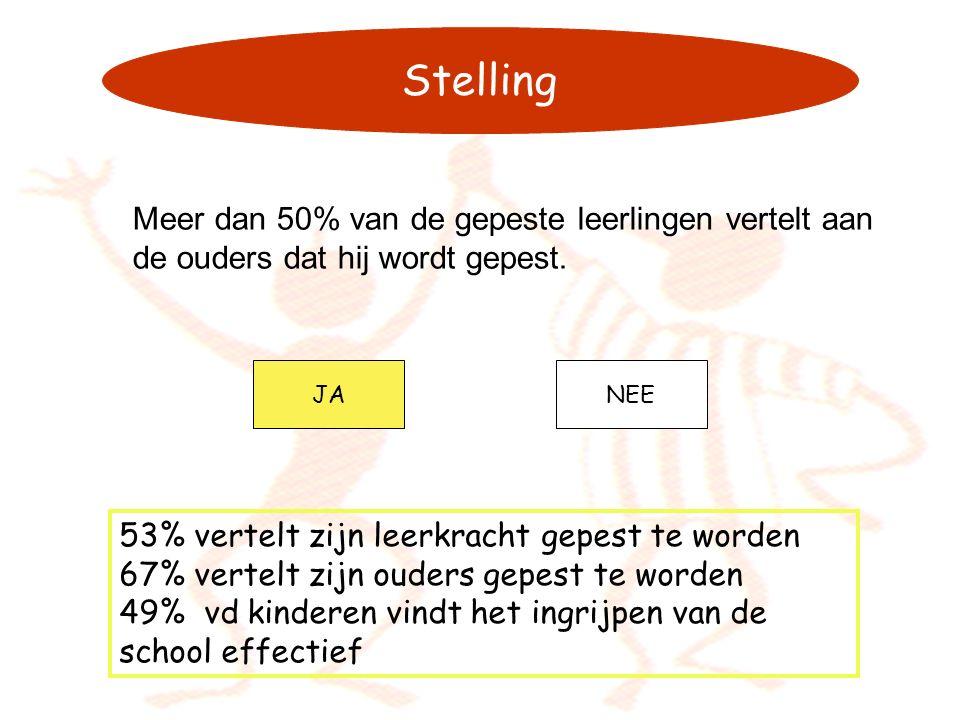 Stelling Meer dan 50% van de gepeste leerlingen vertelt aan de ouders dat hij wordt gepest. JANEE 53% vertelt zijn leerkracht gepest te worden 67% ver