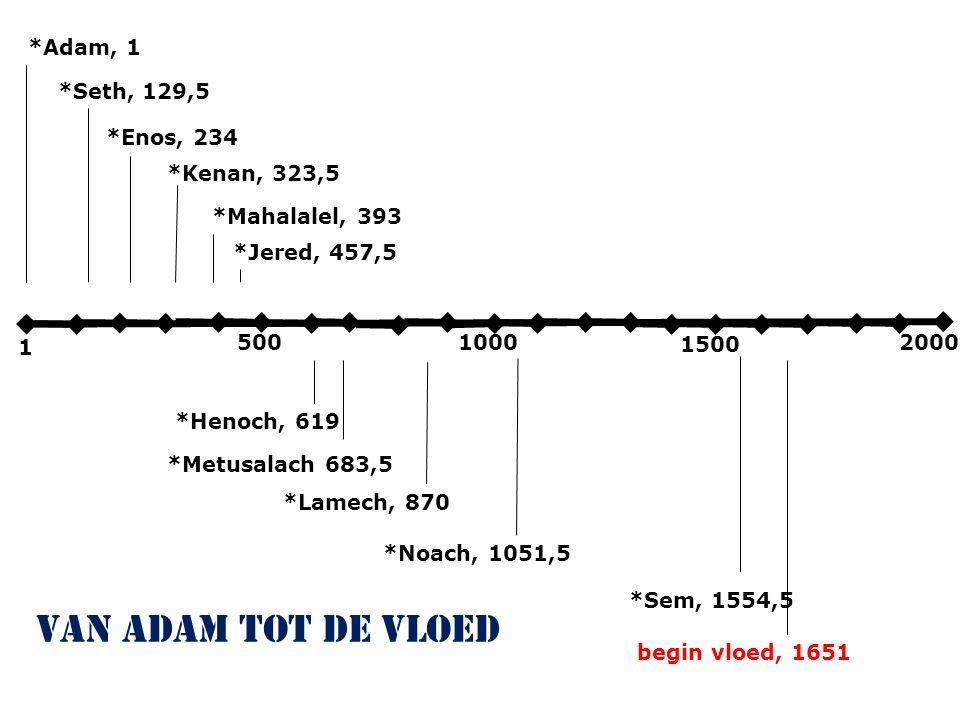 3000 3100 3200 330034003500 2e verschijning van de HERE aan Salomo verwoesting stad & tempel, 3430 70 jaar 430 jaar 500 jaar