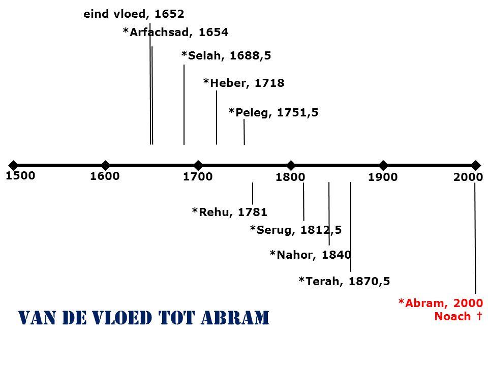 2000 2100 2200 230024002500 geboorte Abram, 2000 van Abram tot de uittocht belofte aan Abram, 2070 wetgeving Sinaï, 2500 430 jaar ; Gal.3:17; Ex.12:40 LXX