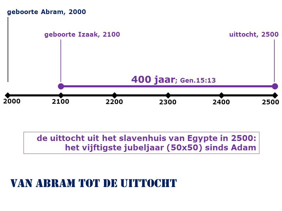 2000 2100 2200 230024002500 geboorte Abram, 2000 van Abram tot de uittocht geboorte Izaak, 2100uittocht, 2500 400 jaar ; Gen.15:13 de uittocht uit het