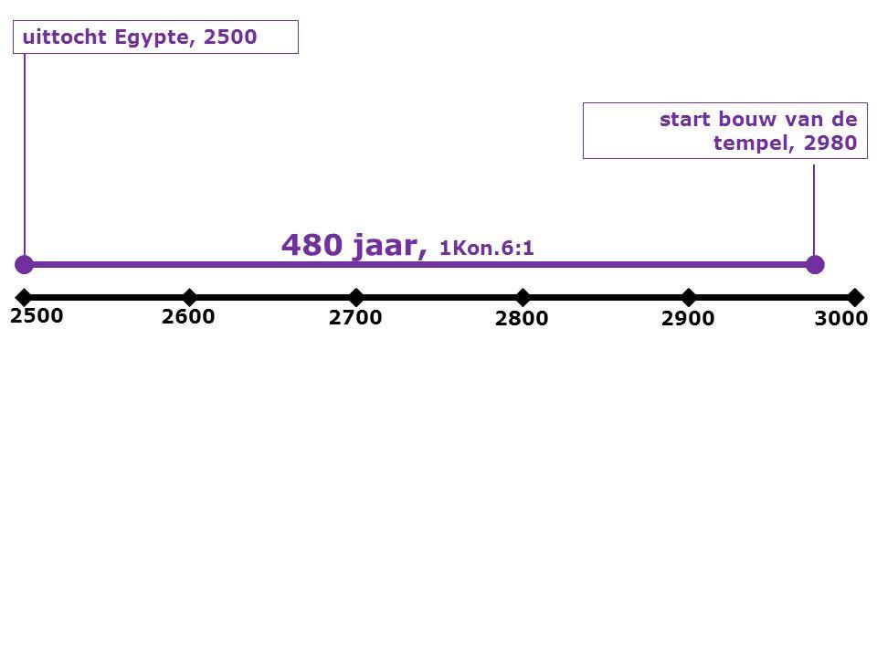2500 2600 2700 280029003000 uittocht Egypte, 2500 start bouw van de tempel, 2980 480 jaar, 1Kon.6:1