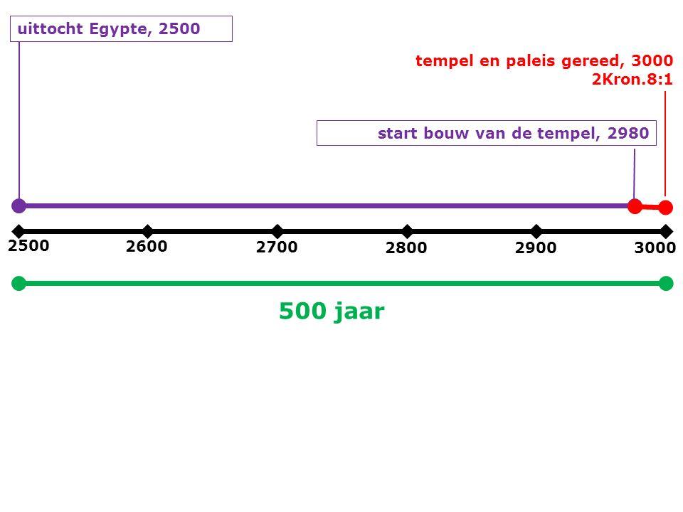 2500 2600 2700 280029003000 uittocht Egypte, 2500 start bouw van de tempel, 2980 tempel en paleis gereed, 3000 2Kron.8:1 500 jaar