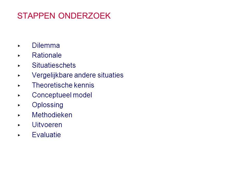 STAPPEN ONDERZOEK ▸ Dilemma ▸ Rationale ▸ Situatieschets ▸ Vergelijkbare andere situaties ▸ Theoretische kennis ▸ Conceptueel model ▸ Oplossing ▸ Meth