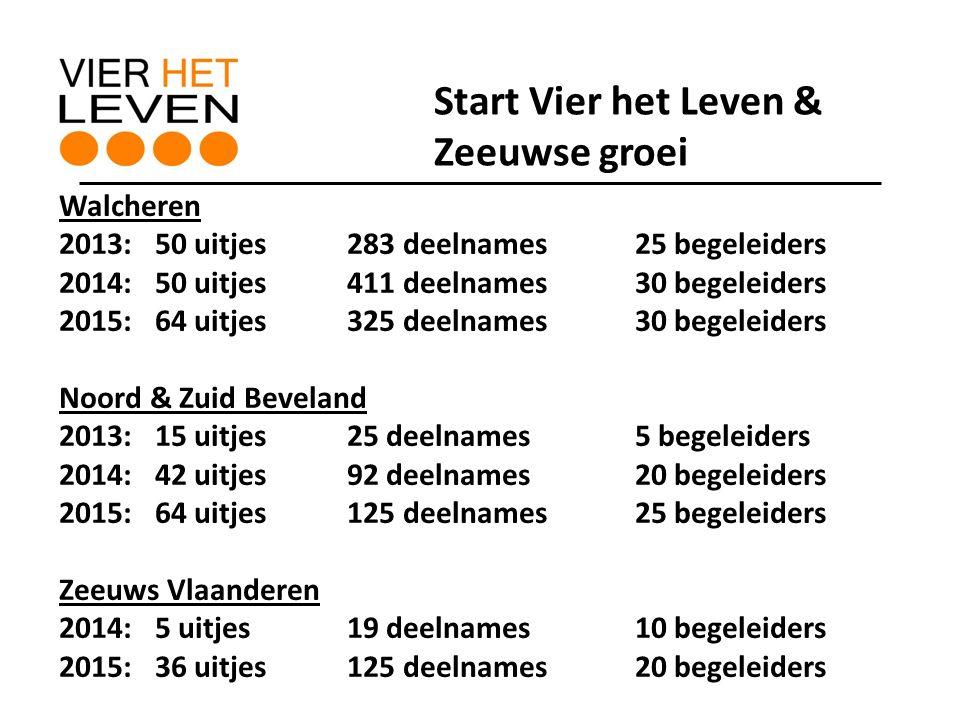 Walcheren 2013:50 uitjes283 deelnames25 begeleiders 2014:50 uitjes411 deelnames30 begeleiders 2015:64 uitjes325 deelnames30 begeleiders Noord & Zuid Beveland 2013:15 uitjes25 deelnames5 begeleiders 2014:42 uitjes92 deelnames20 begeleiders 2015: 64 uitjes125 deelnames25 begeleiders Zeeuws Vlaanderen 2014:5 uitjes19 deelnames10 begeleiders 2015:36 uitjes125 deelnames20 begeleiders Start Vier het Leven & Zeeuwse groei