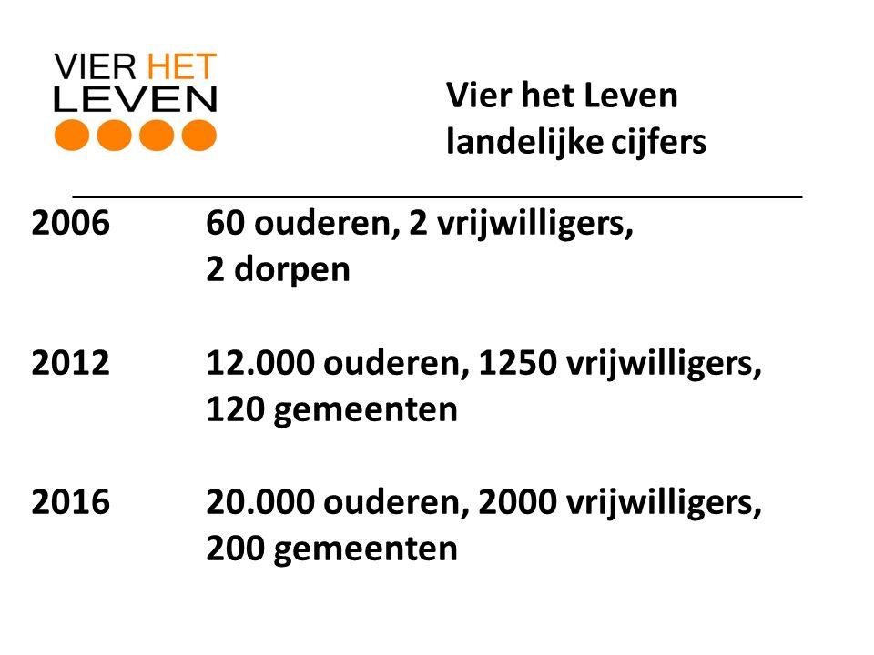 2006 60 ouderen, 2 vrijwilligers, 2 dorpen 2012 12.000 ouderen, 1250 vrijwilligers, 120 gemeenten 201620.000 ouderen, 2000 vrijwilligers, 200 gemeenten Vier het Leven landelijke cijfers