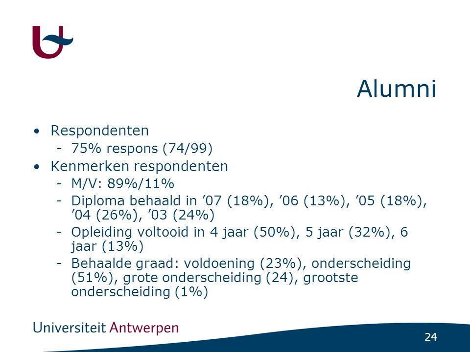 24 Alumni Respondenten -75% respons (74/99) Kenmerken respondenten -M/V: 89%/11% -Diploma behaald in '07 (18%), '06 (13%), '05 (18%), '04 (26%), '03 (24%) -Opleiding voltooid in 4 jaar (50%), 5 jaar (32%), 6 jaar (13%) -Behaalde graad: voldoening (23%), onderscheiding (51%), grote onderscheiding (24), grootste onderscheiding (1%)