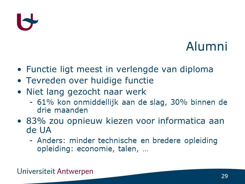 29 Alumni Functie ligt meest in verlengde van diploma Tevreden over huidige functie Niet lang gezocht naar werk -61% kon onmiddellijk aan de slag, 30%